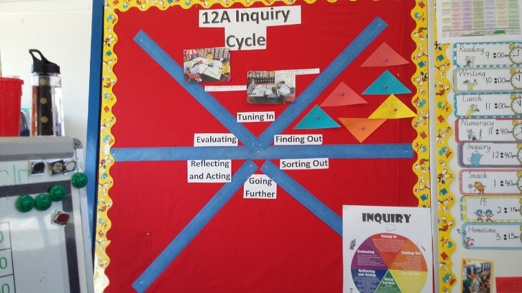 Inquiry Cycle Year 1/2